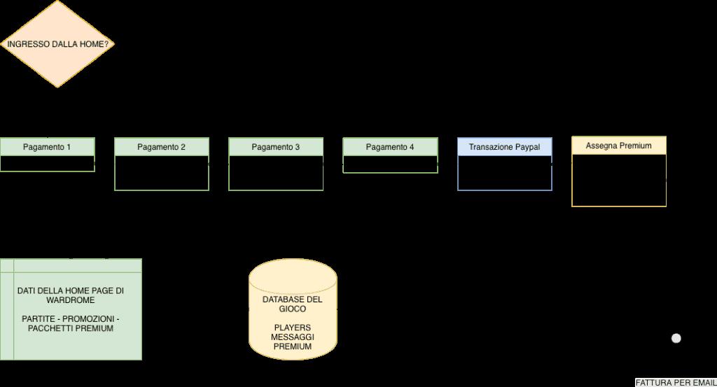 Grafico della funzionalità Premium di Wardrome